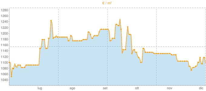 Quotazione mansarde a Porto Viro in €/m² negli ultimi 180 giorni.