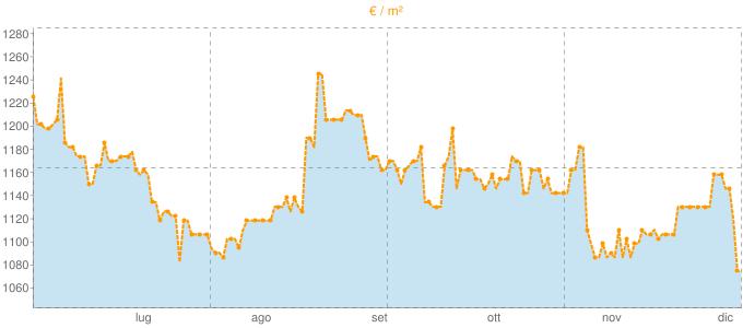 Quotazione casali ad Ovada in €/m² negli ultimi 180 giorni.