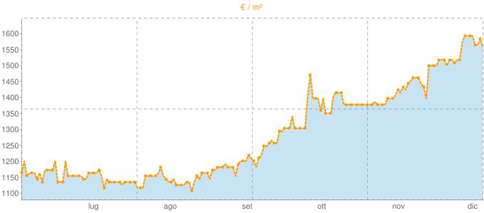 Quotazione bivani ad Adro in €/m² negli ultimi 180 giorni.