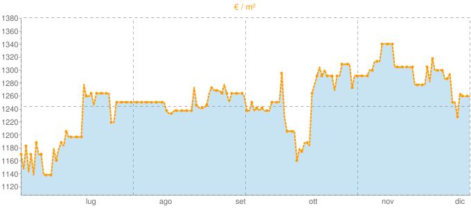 Quotazione villette a schiera a Lurano in €/m² negli ultimi 180 giorni.