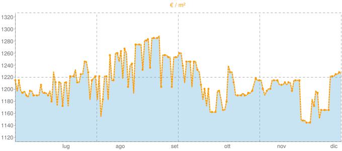 Quotazione ville a Cinto Euganeo in €/m² negli ultimi 180 giorni.