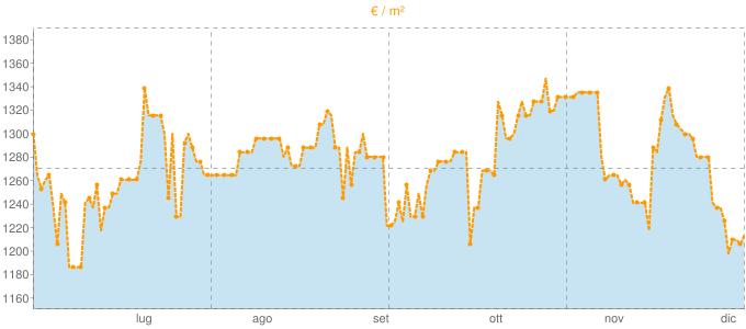 Quotazione trivani a Bariano in €/m² negli ultimi 180 giorni.