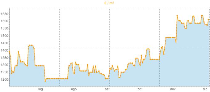 Quotazione trivani a Latisana in €/m² negli ultimi 180 giorni.