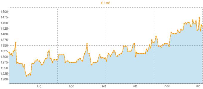 Quotazione casali a Morro d'Alba in €/m² negli ultimi 180 giorni.
