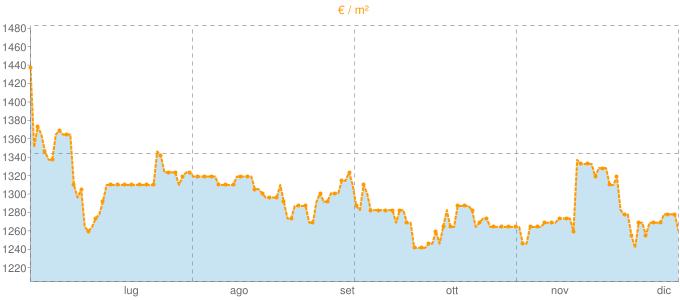 Quotazione attici a Mercogliano in €/m² negli ultimi 180 giorni.