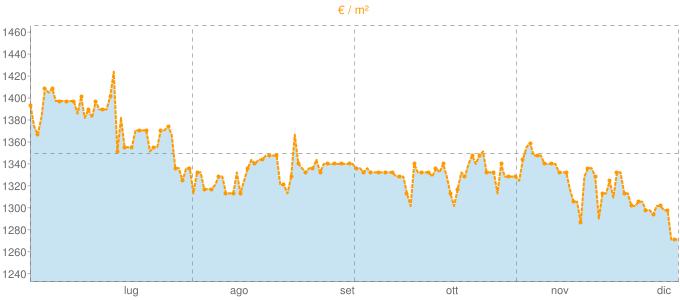Quotazione villette a schiera a Stradella in €/m² negli ultimi 180 giorni.