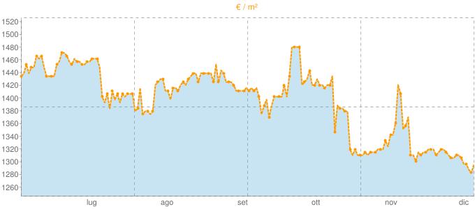 Quotazione ville a Montepaone in €/m² negli ultimi 180 giorni.