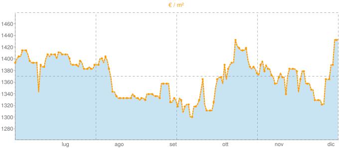 Quotazione bivani a Belluno in €/m² negli ultimi 180 giorni.