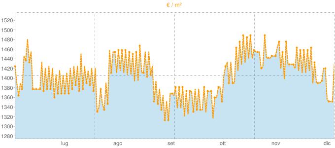 Quotazione ville a Castel del Piano in €/m² negli ultimi 180 giorni.