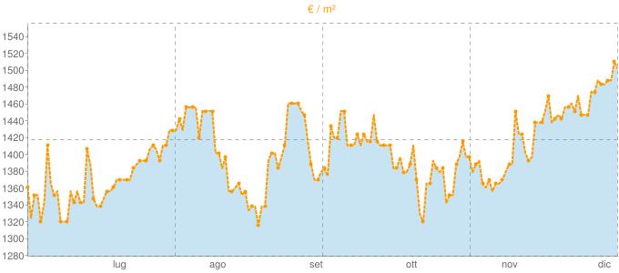 Quotazione quadrivani a Giaveno in €/m² negli ultimi 180 giorni.