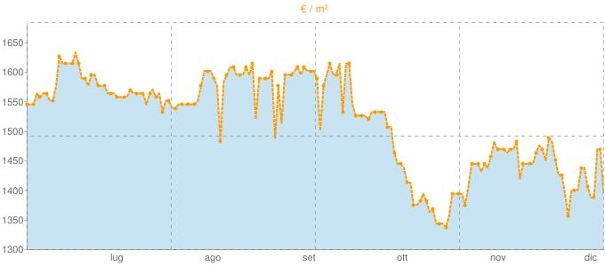 Quotazione trivani a Volpago del Montello in €/m² negli ultimi 180 giorni.