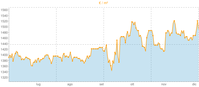 Quotazione trivani a Solbiate Arno in €/m² negli ultimi 180 giorni.
