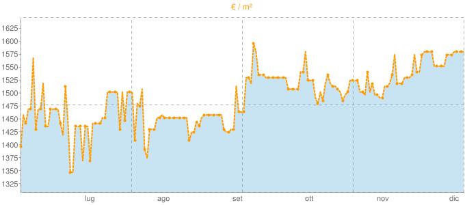 Quotazione mansarde a Gavardo in €/m² negli ultimi 180 giorni.