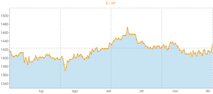 Quotazione villette a schiera a Carini in €/m² negli ultimi 180 giorni.