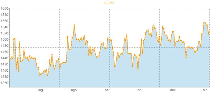 Quotazione pentavani a Legnano in €/m² negli ultimi 180 giorni.