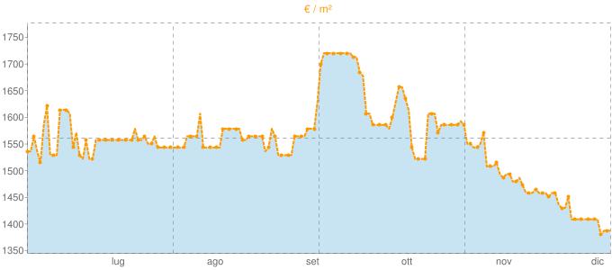 Quotazione mansarde ad Almè in €/m² negli ultimi 180 giorni.