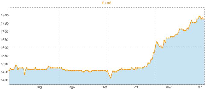 Quotazione villette a schiera a Mediglia in €/m² negli ultimi 180 giorni.
