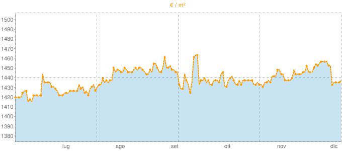 Quotazione mansarde a Lavagno in €/m² negli ultimi 180 giorni.