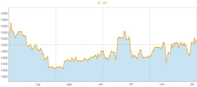 Quotazione mansarde a Tremestieri Etneo in €/m² negli ultimi 180 giorni.