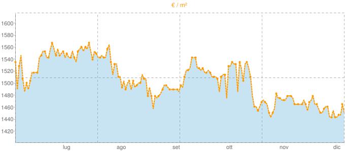Quotazione mansarde a Montebelluna in €/m² negli ultimi 180 giorni.