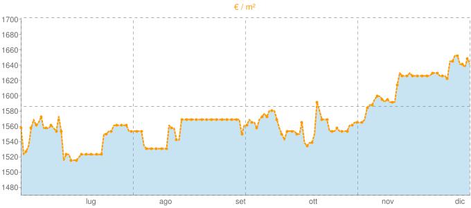 Quotazione trivani ad Arzano in €/m² negli ultimi 180 giorni.