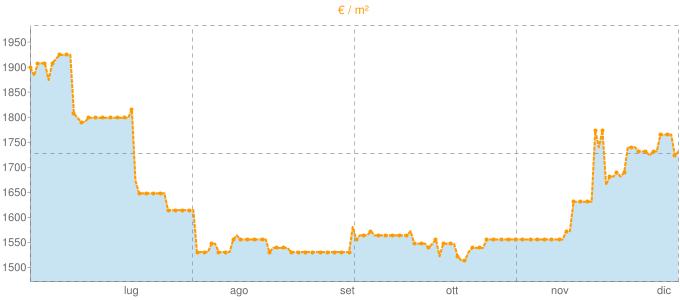 Quotazione bifamiliari a Canzo in €/m² negli ultimi 180 giorni.