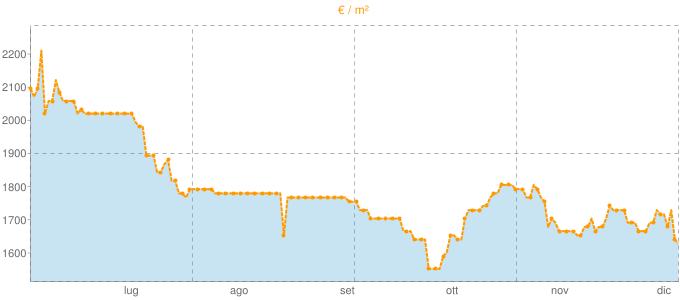 Quotazione mansarde a Comerio in €/m² negli ultimi 180 giorni.