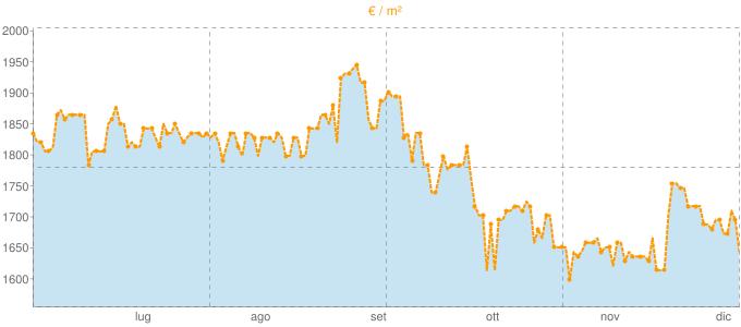 Quotazione quadrivani a Maranello in €/m² negli ultimi 180 giorni.