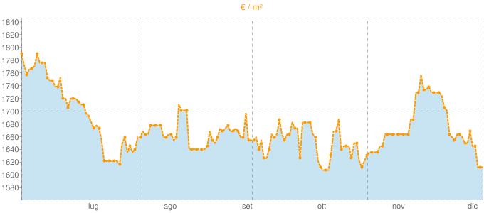 Quotazione bivani a Malgrate in €/m² negli ultimi 180 giorni.