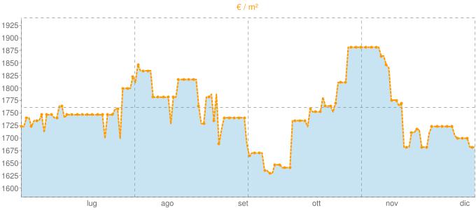 Quotazione ville a Casamarciano in €/m² negli ultimi 180 giorni.