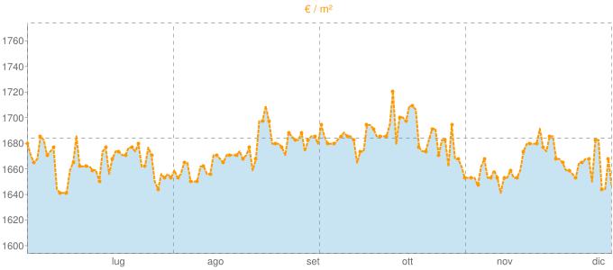 Quotazione quadrivani a Gossolengo in €/m² negli ultimi 180 giorni.