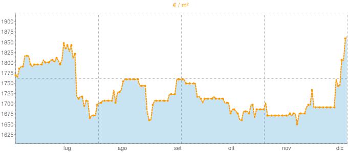 Quotazione villette a schiera a Cisterna di Latina in €/m² negli ultimi 180 giorni.