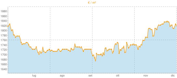 Quotazione bivani ad Ornago in €/m² negli ultimi 180 giorni.