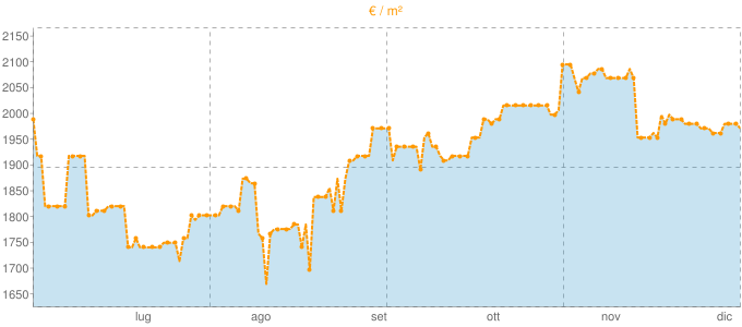 Quotazione monolocali a Colle di Val d'Elsa in €/m² negli ultimi 180 giorni.