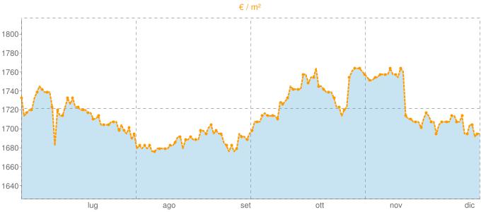 Quotazione mansarde ad Imola in €/m² negli ultimi 180 giorni.