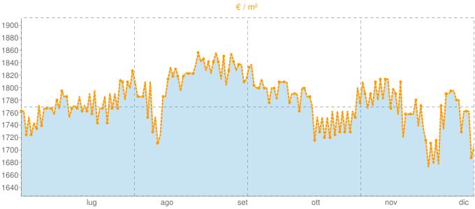 Quotazione mansarde a Fucecchio in €/m² negli ultimi 180 giorni.