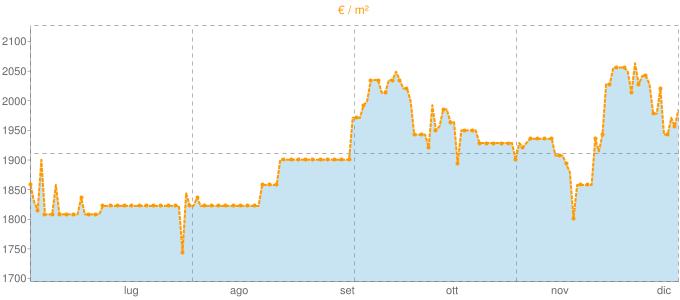 Quotazione trivani a Sulzano in €/m² negli ultimi 180 giorni.