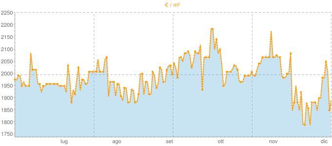 Quotazione trivani a San Giovanni a Piro in €/m² negli ultimi 180 giorni.