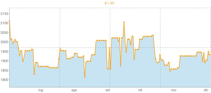 Quotazione bifamiliari a Sulzano in €/m² negli ultimi 180 giorni.