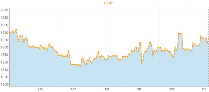 Quotazione mansarde a Montevarchi in €/m² negli ultimi 180 giorni.