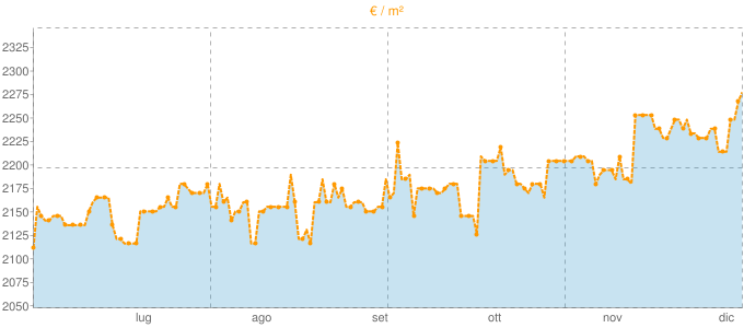 Quotazione trivani a San Zeno di Montagna in €/m² negli ultimi 180 giorni.