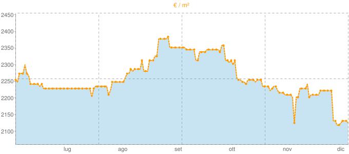 Quotazione bifamiliari a Pelago in €/m² negli ultimi 180 giorni.