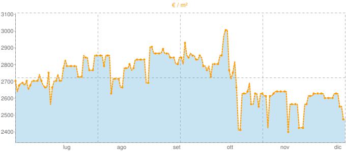 Quotazione quadrivani a Stresa in €/m² negli ultimi 180 giorni.