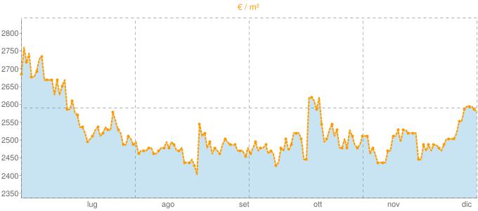 Quotazione villette a schiera ad Avegno in €/m² negli ultimi 180 giorni.