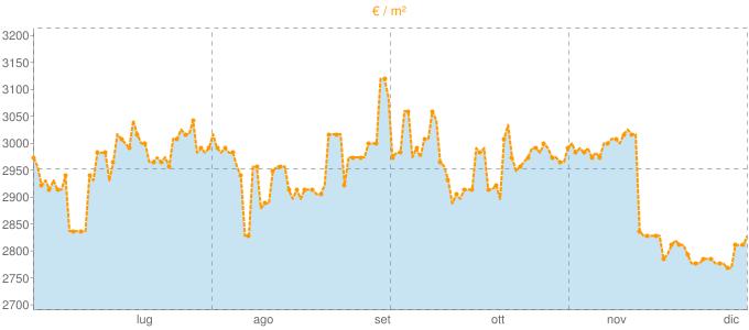 Quotazione trivani a Lazise in €/m² negli ultimi 180 giorni.