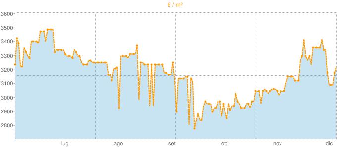 Quotazione trivani a Seravezza in €/m² negli ultimi 180 giorni.