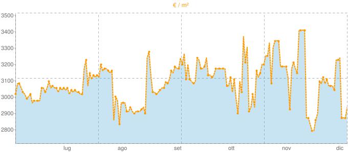 Quotazione pentavani a Monteriggioni in €/m² negli ultimi 180 giorni.