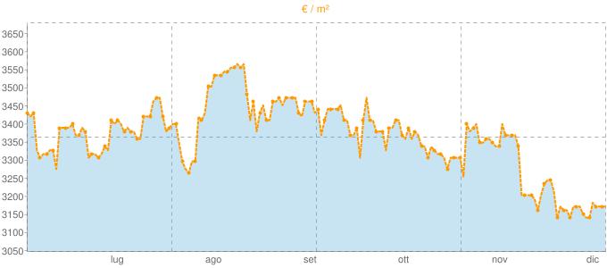 Quotazione ville a Riva Ligure in €/m² negli ultimi 180 giorni.