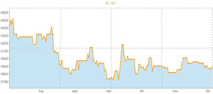 Quotazione villette a schiera a Celle Ligure in €/m² negli ultimi 180 giorni.