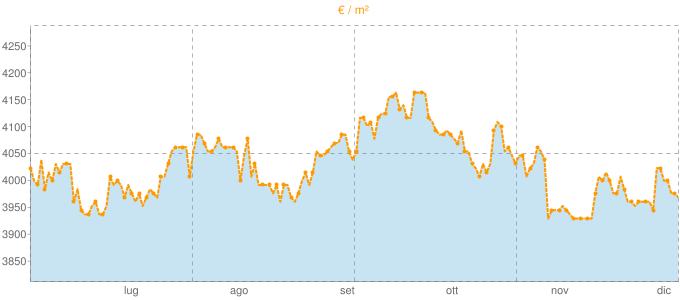 Quotazione villette a schiera a Riccione in €/m² negli ultimi 180 giorni.
